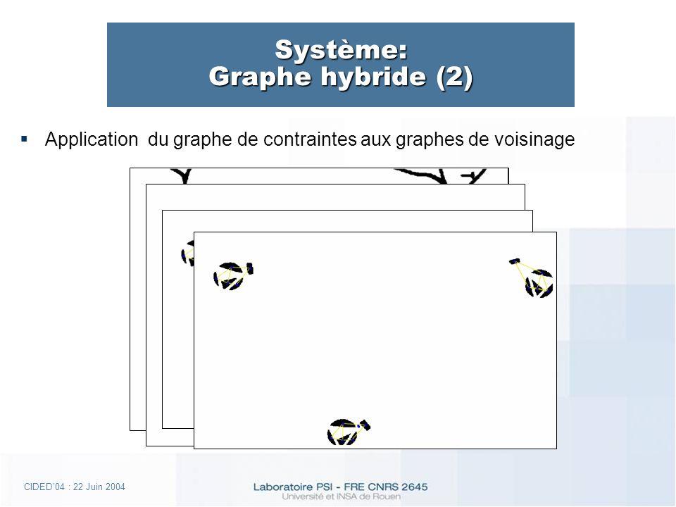 CIDED04 : 22 Juin 2004 Système: Graphe hybride (2) Application du graphe de contraintes aux graphes de voisinage
