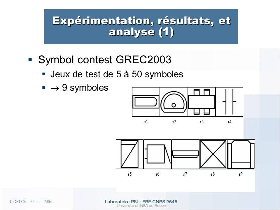 CIDED04 : 22 Juin 2004 Expérimentation, résultats, et analyse (1) Symbol contest GREC2003 Jeux de test de 5 à 50 symboles 9 symboles s1s2s3s4 s5s6s7s8s9