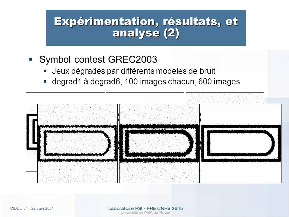 CIDED04 : 22 Juin 2004 Expérimentation, résultats, et analyse (2) Symbol contest GREC2003 Jeux dégradés par différents modèles de bruit degrad1 à degrad6, 100 images chacun, 600 images