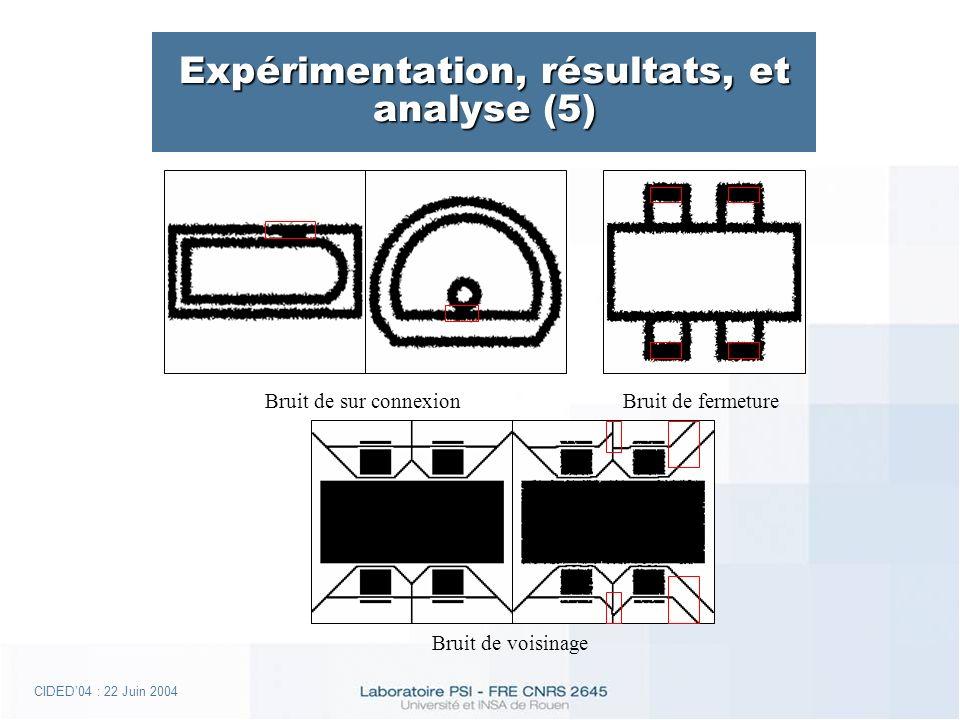 CIDED04 : 22 Juin 2004 Expérimentation, résultats, et analyse (5) Bruit de sur connexion Bruit de fermeture Bruit de voisinage
