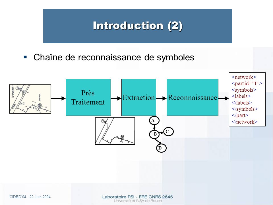 CIDED04 : 22 Juin 2004 Introduction (2) Reconnaissance Près Traitement Extraction A B D C Chaîne de reconnaissance de symboles