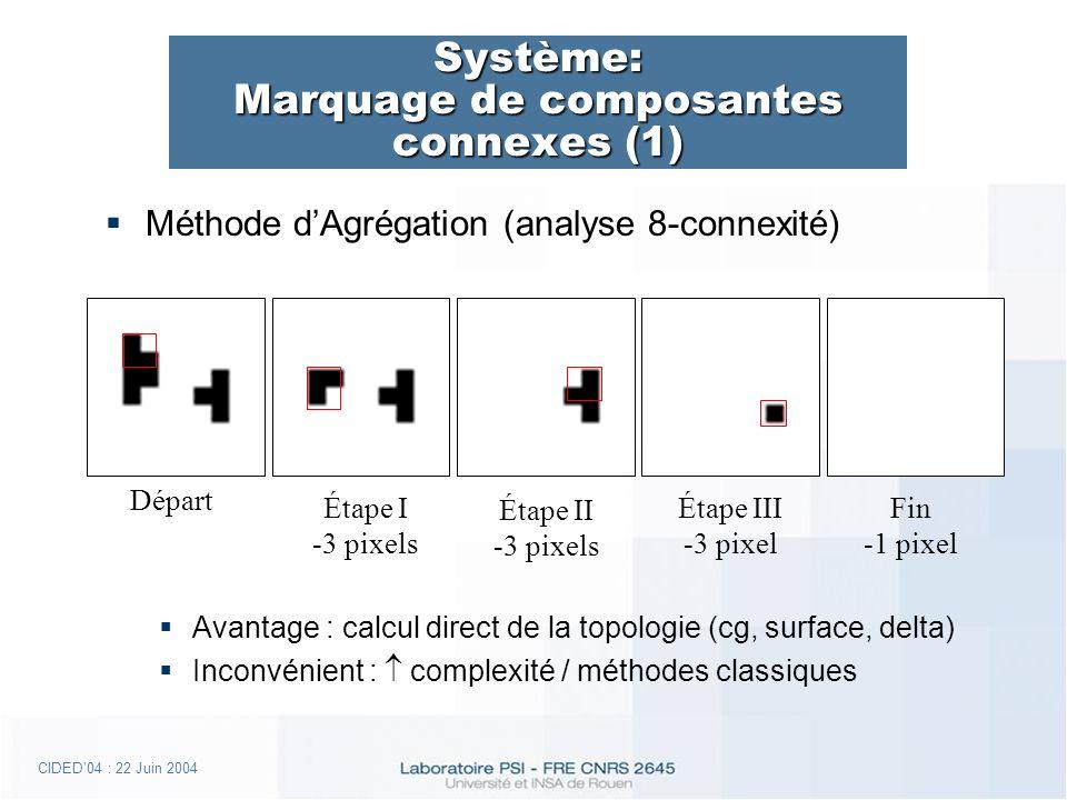 CIDED04 : 22 Juin 2004 Système: Marquage de composantes connexes (1) Méthode dAgrégation (analyse 8-connexité) Avantage : calcul direct de la topologie (cg, surface, delta) Inconvénient : complexité / méthodes classiques Étape I -3 pixels Étape II -3 pixels Étape III -3 pixel Fin -1 pixel Départ