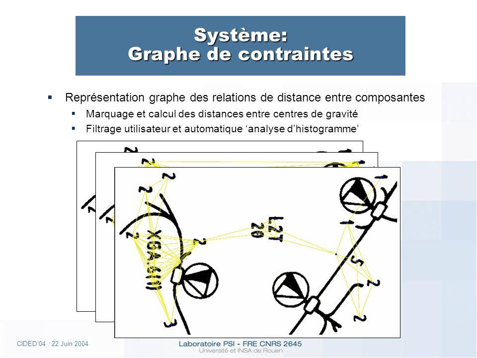 CIDED04 : 22 Juin 2004 Système: Graphe de contraintes Représentation graphe des relations de distance entre composantes Marquage et calcul des distances entre centres de gravité Filtrage utilisateur et automatique analyse dhistogramme