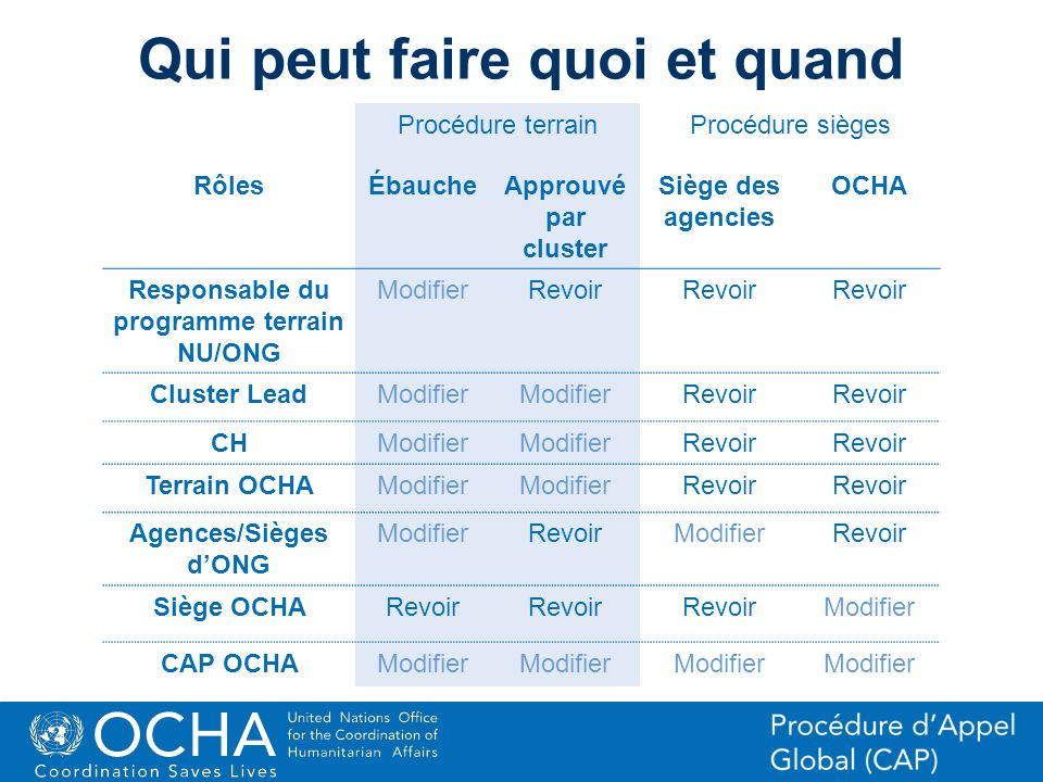 20Office for the Coordination of Humanitarian Affairs (OCHA) CAP (Consolidated Appeal Process) Section Procédure terrainProcédure sièges RôlesÉbaucheA