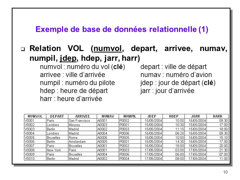 Exemple de base de données relationnelle (1) Relation VOL (numvol, depart, arrivee, numav, numpil, jdep, hdep, jarr, harr) numvol : numéro du vol (clé