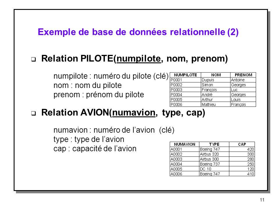 Exemple de base de données relationnelle (2) Relation PILOTE(numpilote, nom, prenom) numpilote : numéro du pilote (clé) nom : nom du pilote prenom : p