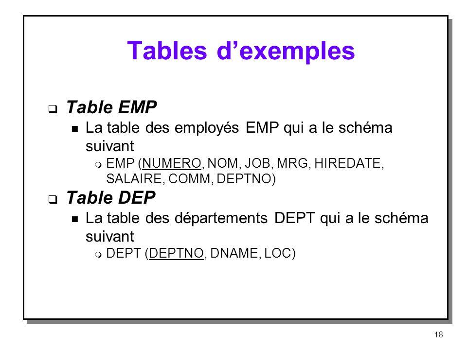 Tables dexemples Table EMP n La table des employés EMP qui a le schéma suivant m EMP (NUMERO, NOM, JOB, MRG, HIREDATE, SALAIRE, COMM, DEPTNO) Table DE