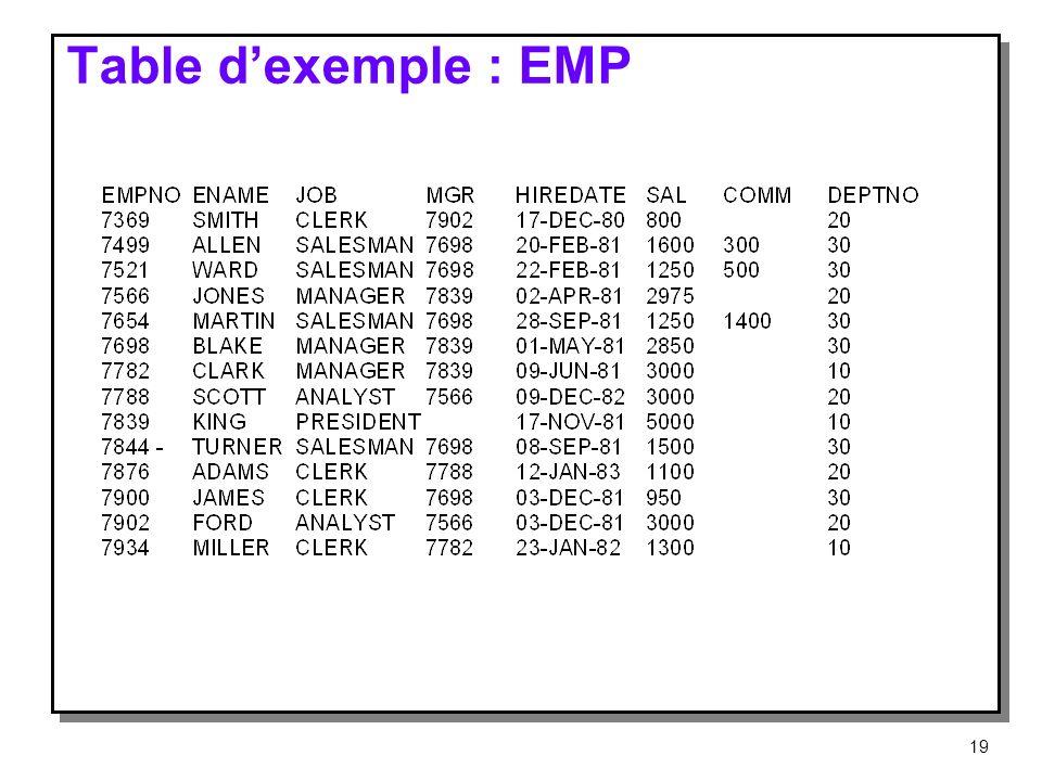 Table dexemple : EMP 19
