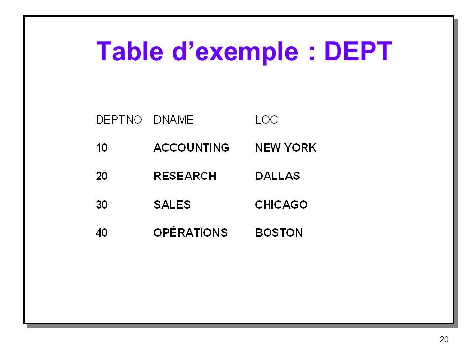 Table dexemple : DEPT 20
