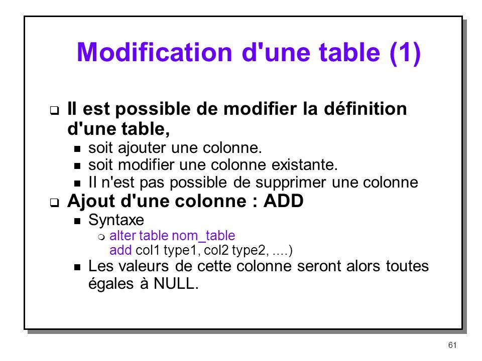 Modification d'une table (1) II est possible de modifier la définition d'une table, n soit ajouter une colonne. n soit modifier une colonne existante.