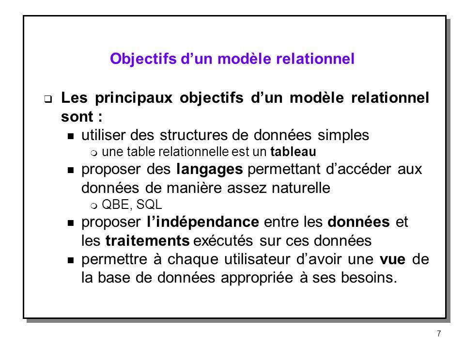 Le modèle relationnel (1) Le concept de base du modèle relationnel est la relation, de structure tabulaire Une relation a plusieurs attributs Le degré de la relation est le nombre de ces attributs Exemple : la relation PRODUIT, de degré 3, comporte les attributs : num_produit, nom_produit et stock 8
