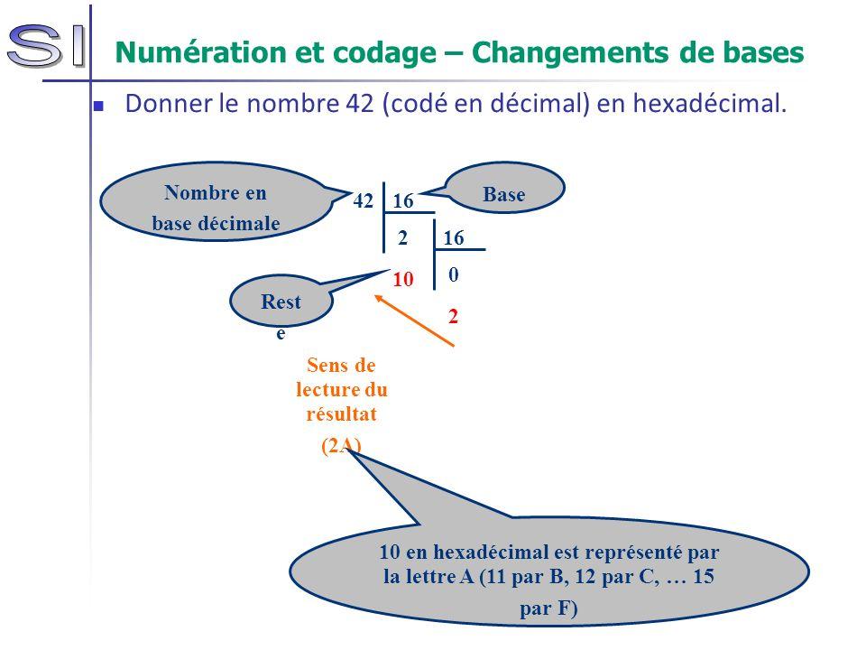 Numération et codage – Changements de bases Donner le nombre 42 (codé en décimal) en hexadécimal. 42 16 2 10 16 0 2 Rest e Sens de lecture du résultat