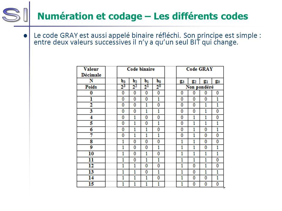 Numération et codage – Les différents codes Le code GRAY est aussi appelé binaire réfléchi. Son principe est simple : entre deux valeurs successives i