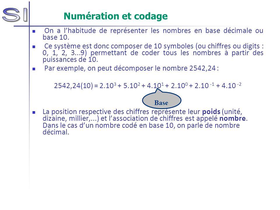Numération et codage On a alors toutes sortes de bases utilisées: système binaire : b = 2, composé de 2 symboles : {0,1} système décimal : b = 10, composé de 10 symboles : {0,1,2,3,4,5,6,7,8,9} système hexadécimal : b = 16, composé de 16 symboles : {0,1,2,3,4,5,6,7,8,9,A,B,C,D,E,F} Par exemple, on peut écrire le même nombre dans les 3 bases citées : 92 (10) = 9.10 1 + 2.10 0 1011100 (2) = 1.2 6 + 0.2 5 + 1.2 4 + 1.2 3 + 1.2 2 + 0.2 1 + 0.2 0 = 64 + 0 + 16 + 8 + 4 + 0 + 0 = 92 (10) 5C (16) = 5.16 1 + 12.16 0 = 92 (10)