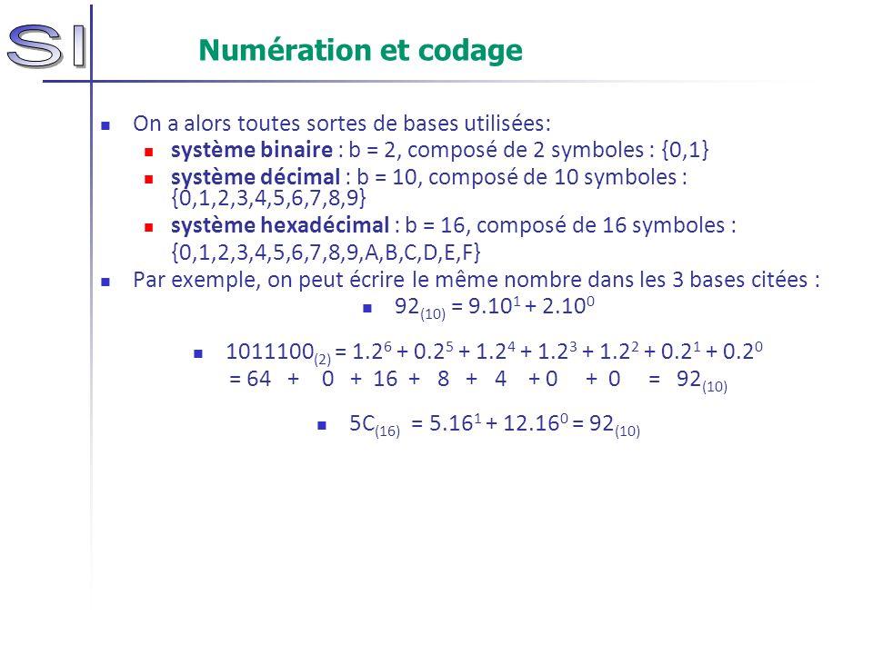 Numération et codage On a alors toutes sortes de bases utilisées: système binaire : b = 2, composé de 2 symboles : {0,1} système décimal : b = 10, com