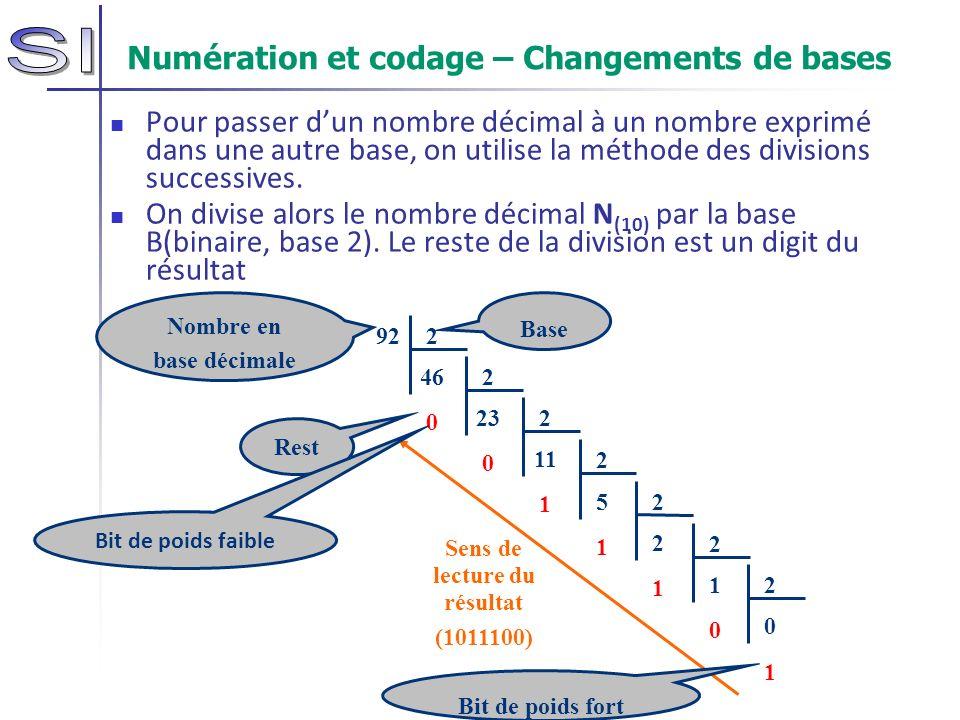 Numération et codage – Changements de bases Pour passer dun nombre décimal à un nombre exprimé dans une autre base, on utilise la méthode des division