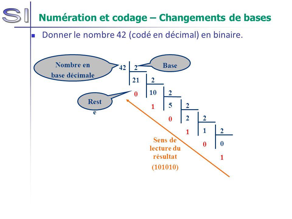 Numération et codage – Changements de bases Donner le nombre 42 (codé en décimal) en binaire. 42 2 21 0 2 10 1 2 5 0 Rest e Sens de lecture du résulta
