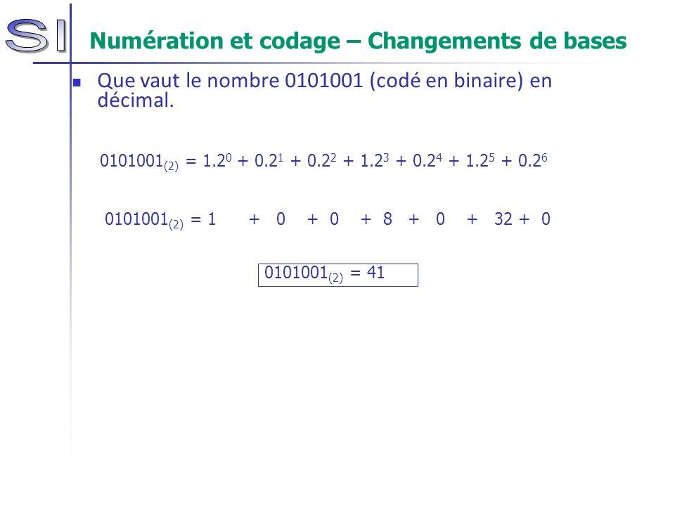 Numération et codage – Changements de bases Que vaut le nombre 0101001 (codé en binaire) en décimal. 0101001 (2) = 1.2 0 + 0.2 1 + 0.2 2 + 1.2 3 + 0.2