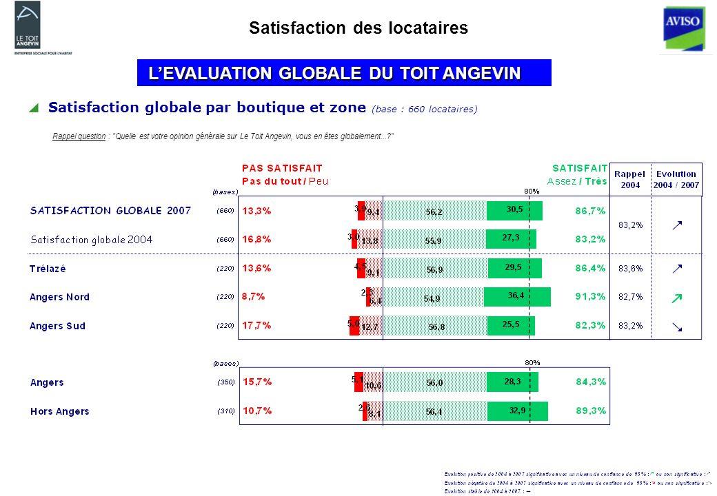 LEVALUATION GLOBALE DU TOIT ANGEVIN LEVALUATION GLOBALE DU TOIT ANGEVIN Satisfaction globale par boutique et zone (base : 660 locataires) Rappel question : Quelle est votre opinion générale sur Le Toit Angevin, vous en êtes globalement... Satisfaction des locataires