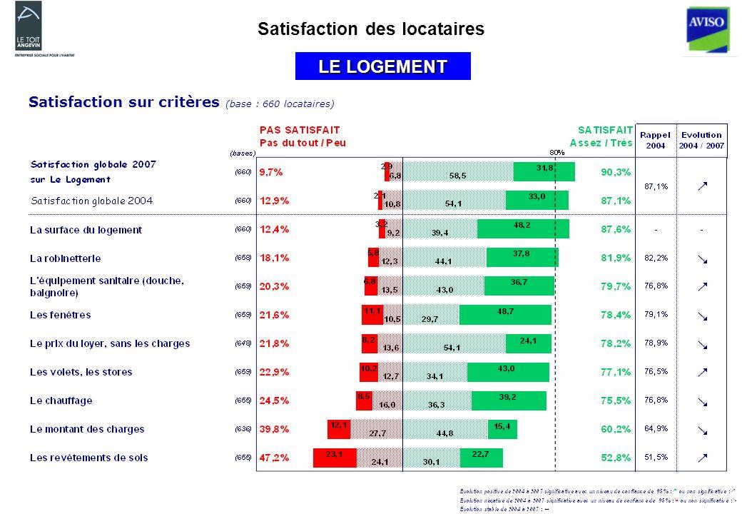 Satisfaction des locataires LE LOGEMENT Satisfaction sur critères (base : 660 locataires)