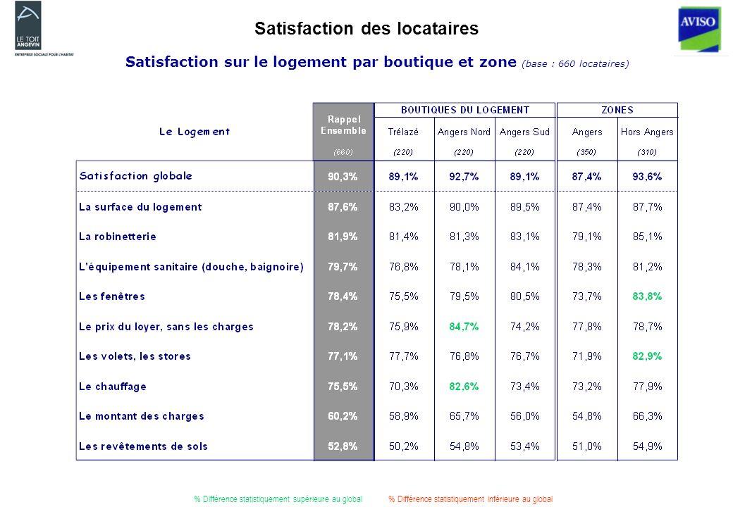 Satisfaction des locataires % Différence statistiquement supérieure au global% Différence statistiquement inférieure au global Satisfaction sur le logement par boutique et zone (base : 660 locataires)