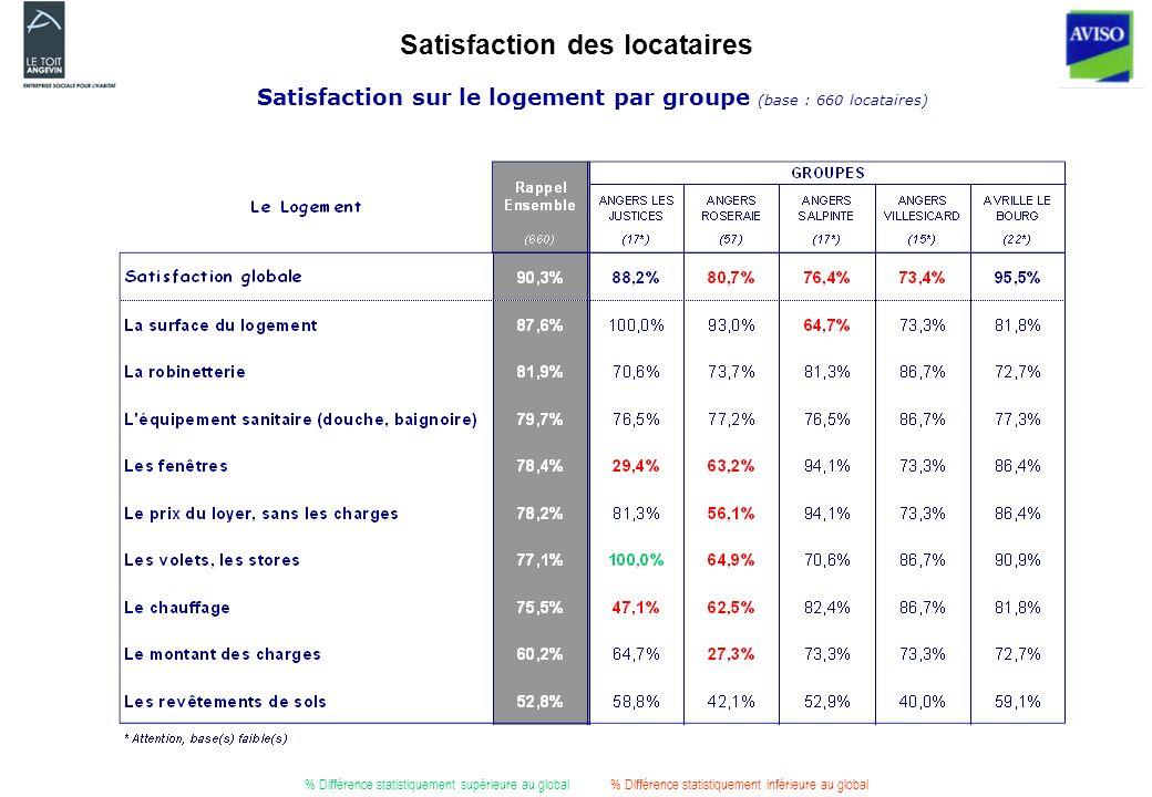 Satisfaction des locataires % Différence statistiquement supérieure au global% Différence statistiquement inférieure au global Satisfaction sur le logement par groupe (base : 660 locataires)
