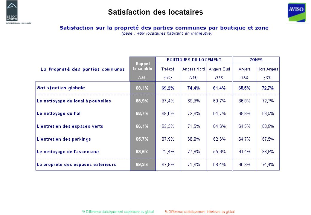 Satisfaction des locataires Satisfaction sur la propreté des parties communes par boutique et zone (base : 489 locataires habitant en immeuble) % Différence statistiquement supérieure au global% Différence statistiquement inférieure au global