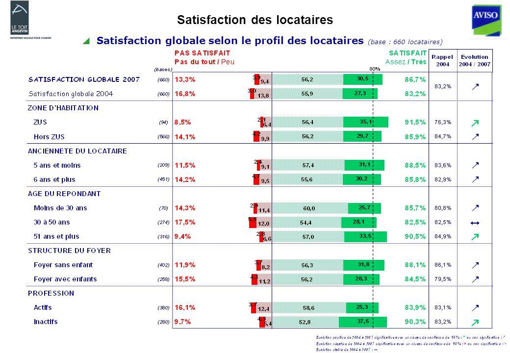 Satisfaction globale selon le profil des locataires (base : 660 locataires)