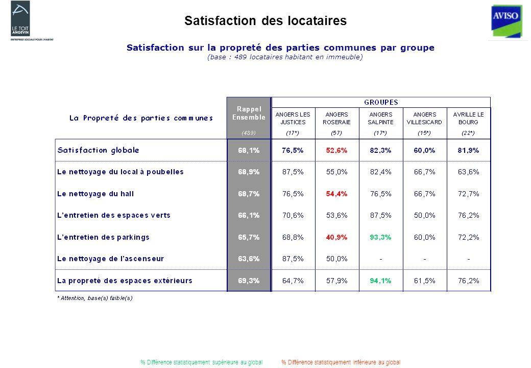 Satisfaction des locataires Satisfaction sur la propreté des parties communes par groupe (base : 489 locataires habitant en immeuble) % Différence statistiquement supérieure au global% Différence statistiquement inférieure au global