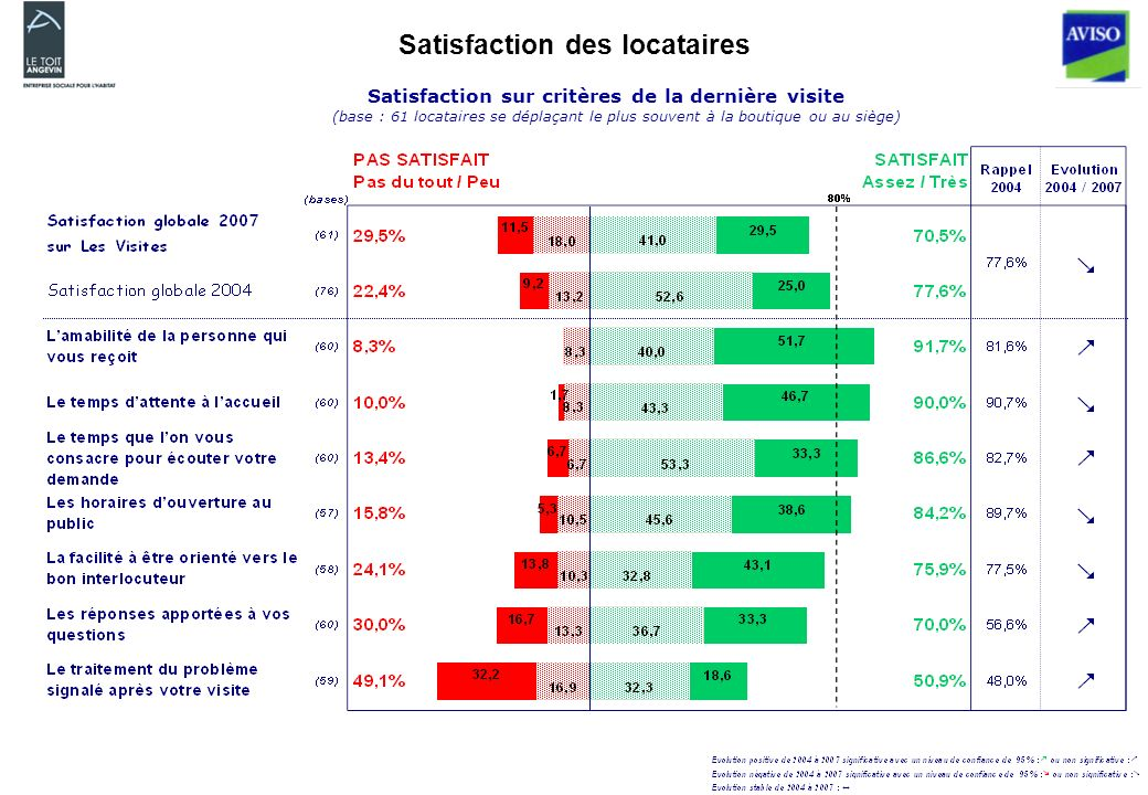 Satisfaction des locataires Satisfaction sur critères de la dernière visite (base : 61 locataires se déplaçant le plus souvent à la boutique ou au siège)