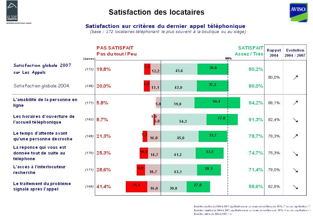 Satisfaction des locataires Satisfaction sur critères du dernier appel téléphonique (base : 172 locataires téléphonant le plus souvent à la boutique ou au siège)