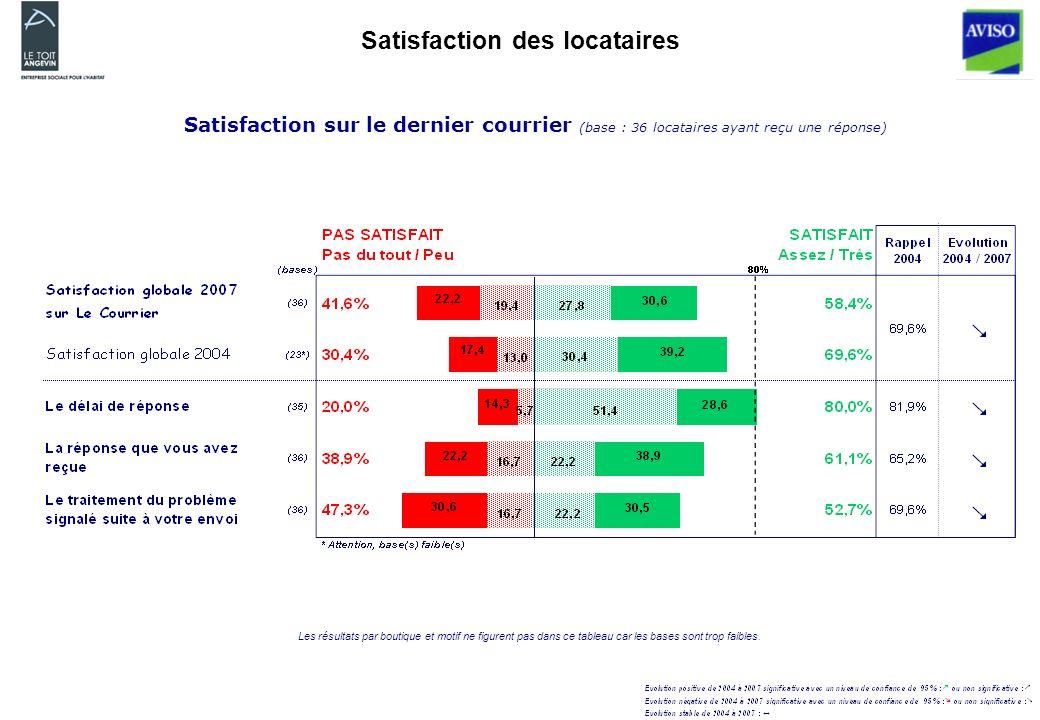 Satisfaction des locataires Satisfaction sur le dernier courrier (base : 36 locataires ayant reçu une réponse) Les résultats par boutique et motif ne figurent pas dans ce tableau car les bases sont trop faibles.