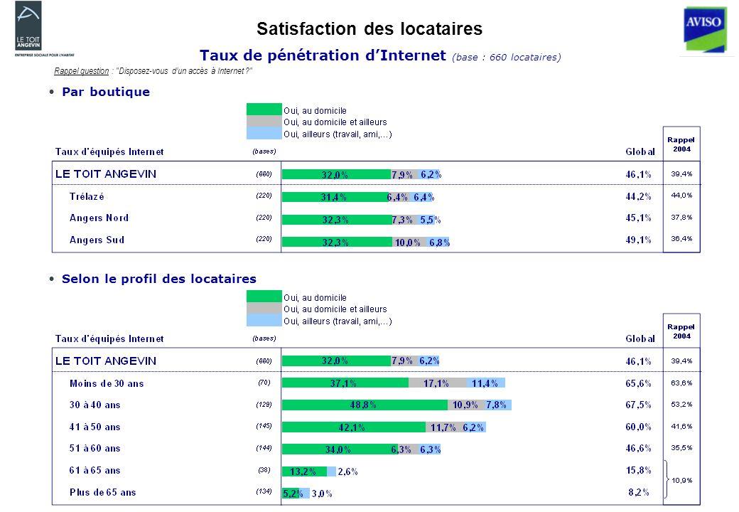 Satisfaction des locataires Taux de pénétration dInternet (base : 660 locataires) Rappel question : Disposez-vous dun accès à Internet Par boutique Selon le profil des locataires