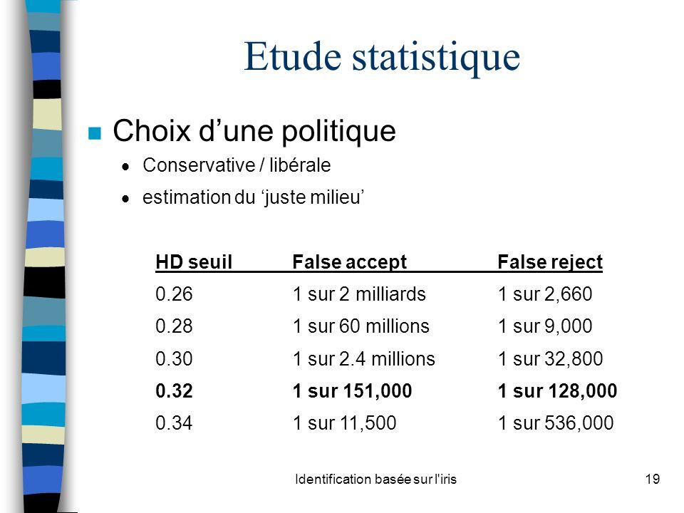 Identification basée sur l iris19 n Choix dune politique Conservative / libérale estimation du juste milieu HD seuilFalse acceptFalse reject 0.261 sur 2 milliards1 sur 2,660 0.281 sur 60 millions1 sur 9,000 0.301 sur 2.4 millions1 sur 32,800 0.321 sur 151,0001 sur 128,000 0.341 sur 11,5001 sur 536,000 Etude statistique