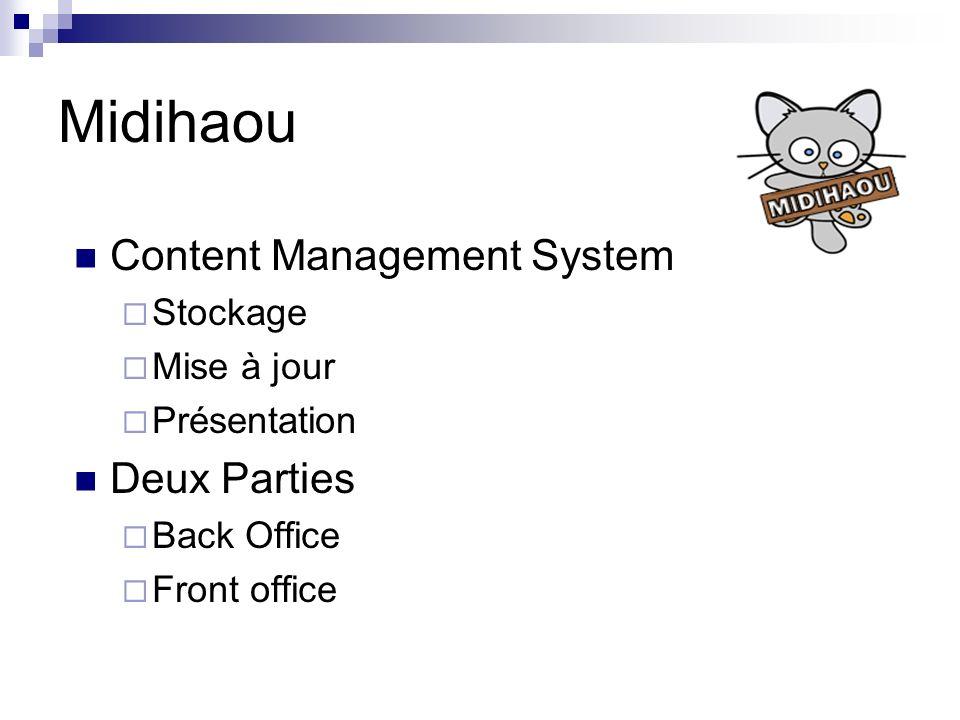 Collection Back Office Doc Schéma Id:1234567 Nom: Dupont Prénom: Jean Age: 42 Taille:1.78 Nationalité: française