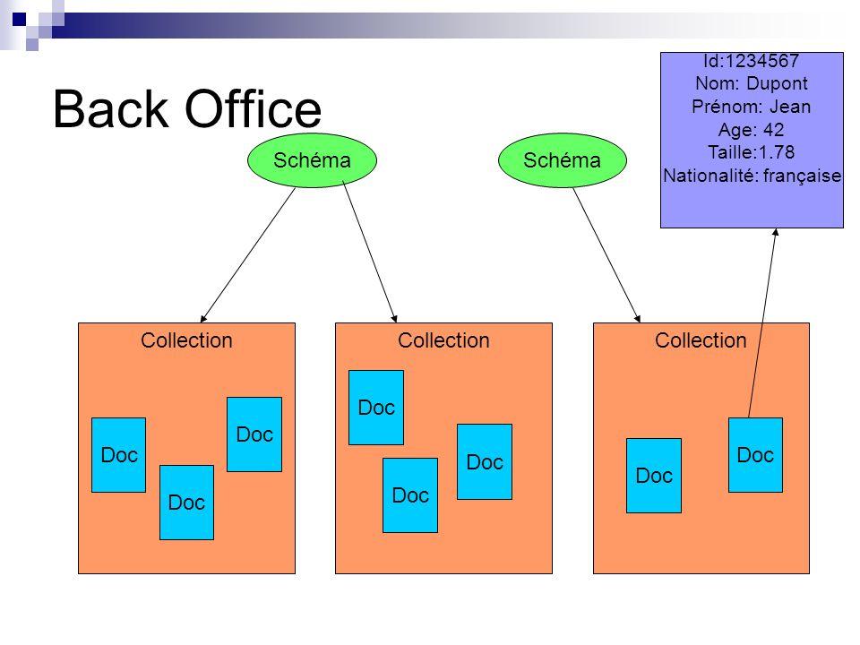 Back office 2 types dutilisateurs Utilisateurs non authentifiés Utilisateurs authentifiés Propriétaire Gestionnaire de collection Administrateur