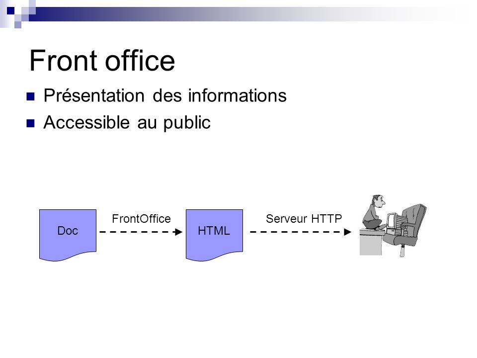 Front office Présentation des informations Accessible au public Doc FrontOffice HTML Serveur HTTP