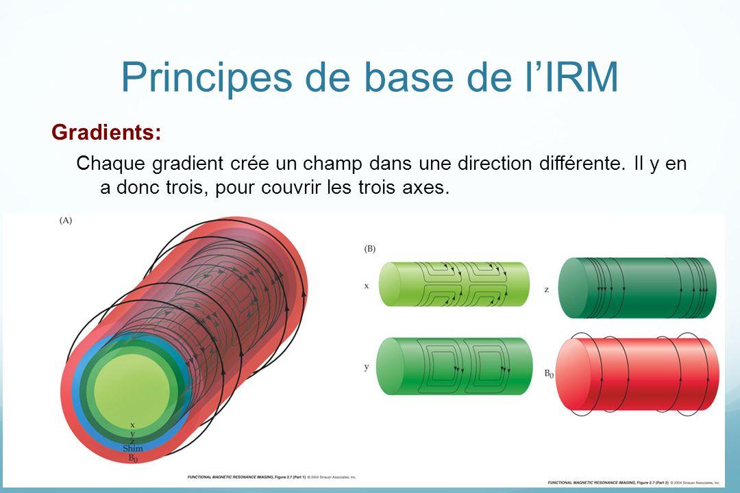 Principes de base de lIRM Gradients: Chaque gradient crée un champ dans une direction différente. Il y en a donc trois, pour couvrir les trois axes.