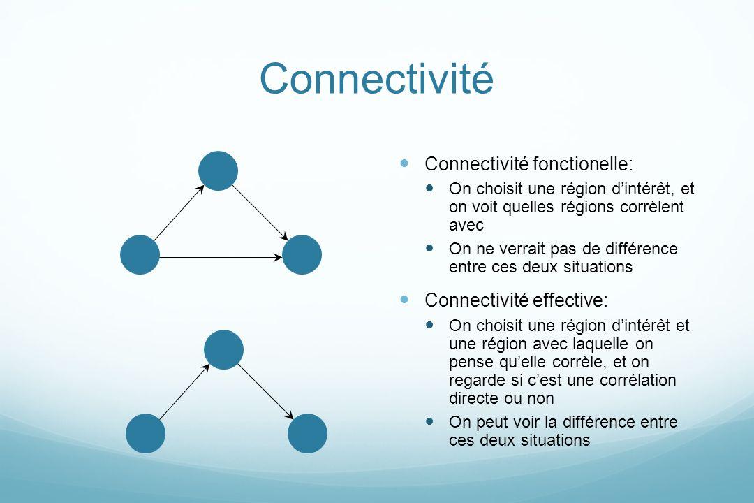 Connectivité Connectivité fonctionelle: On choisit une région dintérêt, et on voit quelles régions corrèlent avec On ne verrait pas de différence entr