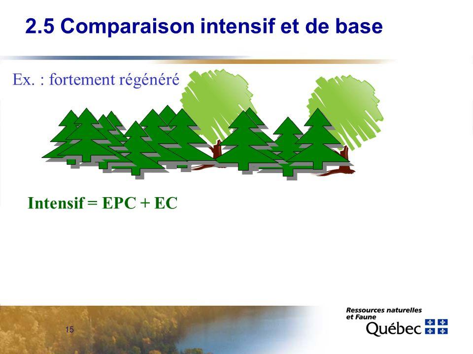 15 2.5 Comparaison intensif et de base Ex. : fortement régénéré Intensif = EPC + EC