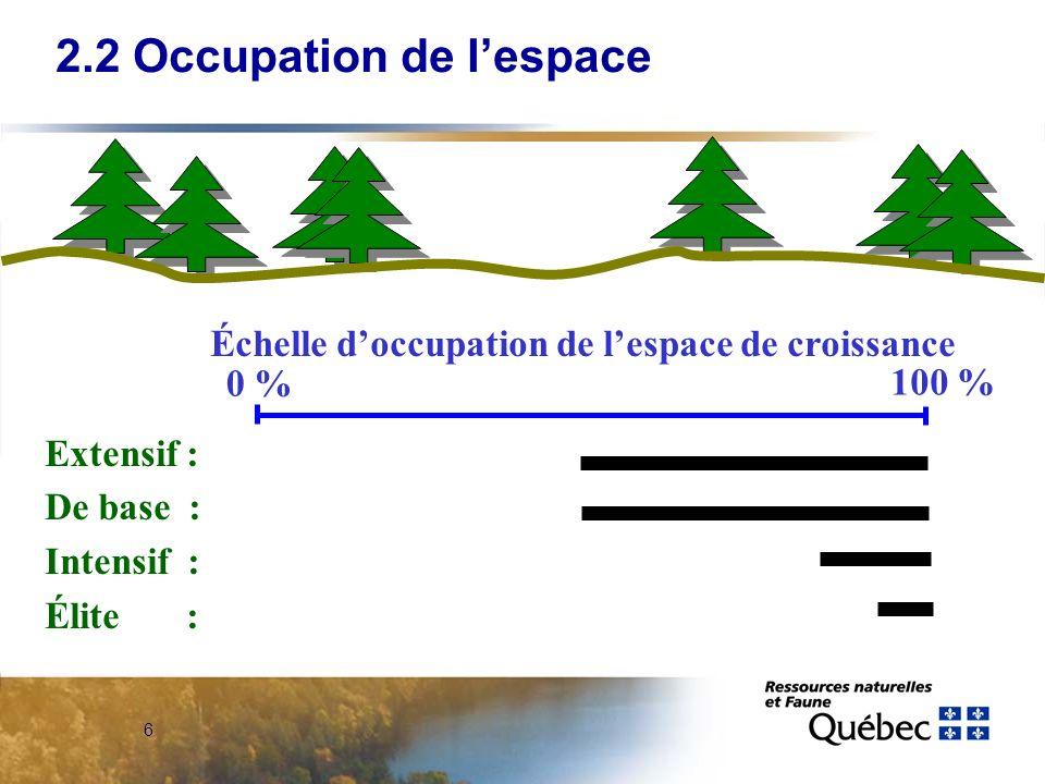 6 Échelle doccupation de lespace de croissance Extensif : De base : Intensif : Élite : 2.2 Occupation de lespace 0 % 100 %