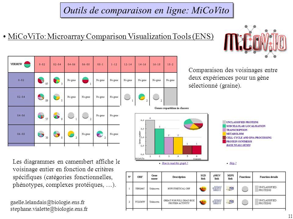 11 Outils de comparaison en ligne: MiCoVito MiCoViTo: Microarray Comparison Visualization Tools (ENS) Comparaison des voisinages entre deux expériences pour un gène sélectionné (graine).