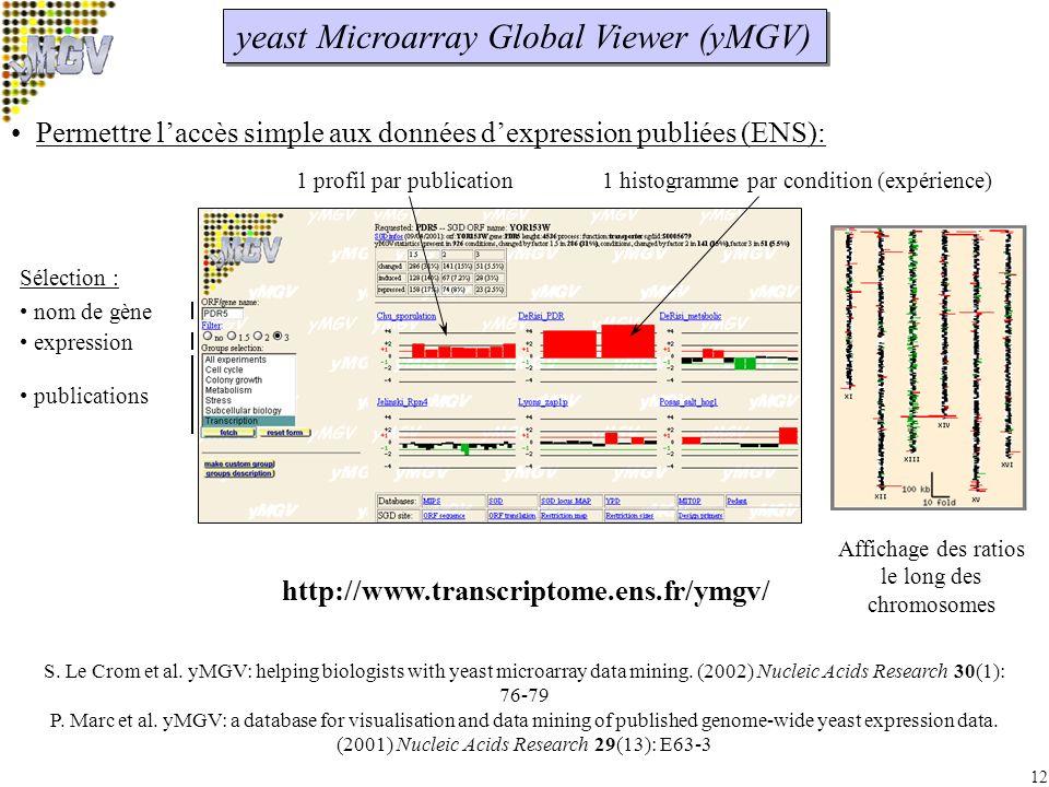 12 yeast Microarray Global Viewer (yMGV) 1 profil par publication1 histogramme par condition (expérience) Sélection : nom de gène expression publications Permettre laccès simple aux données dexpression publiées (ENS): http://www.transcriptome.ens.fr/ymgv/ S.