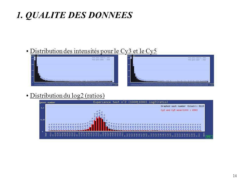 14 Distribution des intensités pour le Cy3 et le Cy5 Distribution du log2 (ratios) 1.