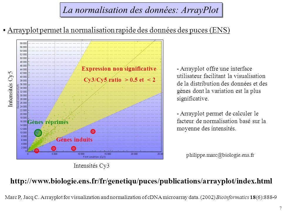 7 Arrayplot permet la normalisation rapide des données des puces (ENS) Expression non significative Cy3/Cy5 ratio > 0.5 et < 2 Gènes induits Gènes réprimés Intensités Cy3 Intensités Cy5 La normalisation des données: ArrayPlot Marc P, Jacq C.