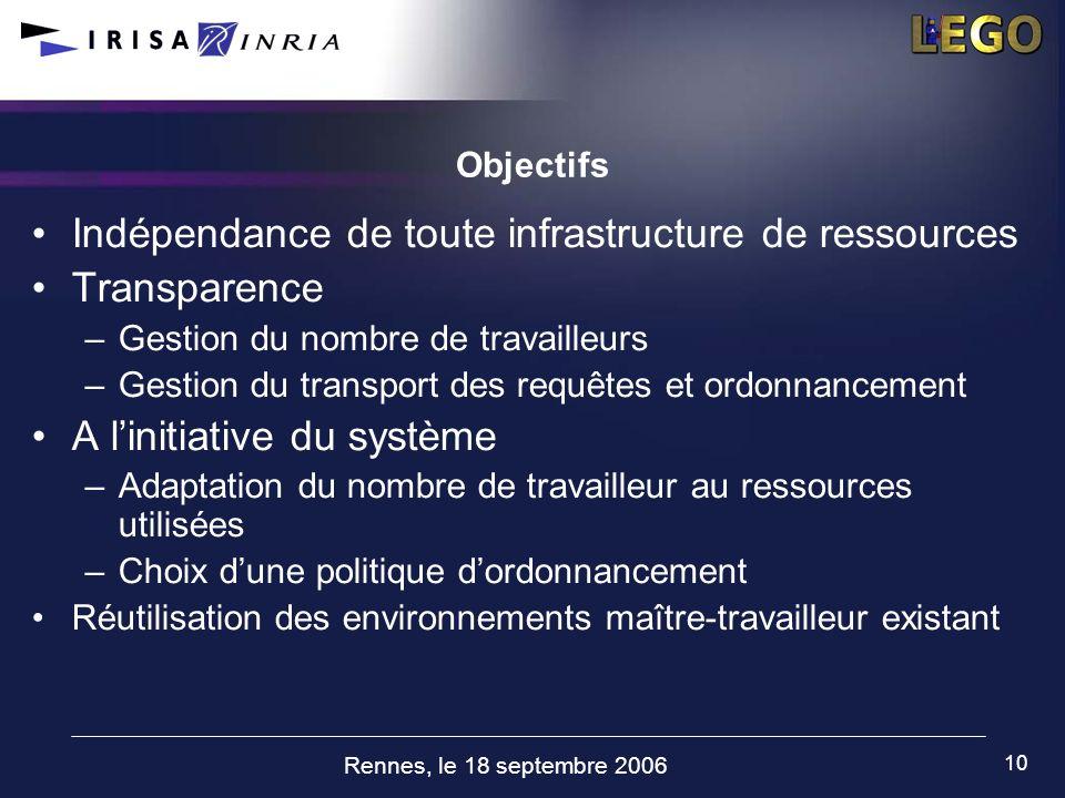 Rennes, le 18 septembre 2006 10 Objectifs Indépendance de toute infrastructure de ressources Transparence –Gestion du nombre de travailleurs –Gestion