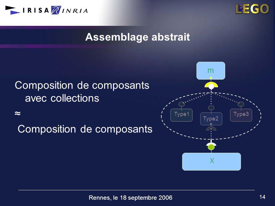 Rennes, le 18 septembre 2006 14 Assemblage abstrait Composition de composants avec collections Composition de composants m Type1Type3 Type2 X