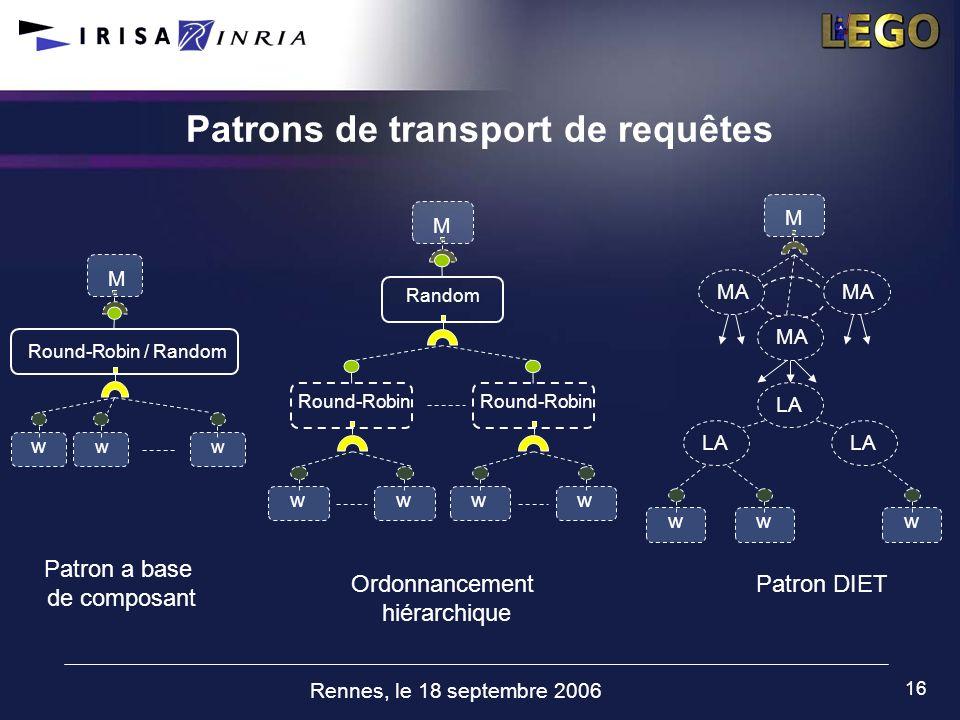 Rennes, le 18 septembre 2006 16 Patrons de transport de requêtes w w w M Round-Robin / Random LA M w w w MA Patron a base de composant Ordonnancement
