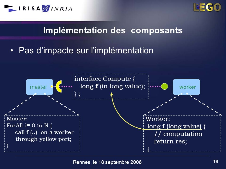 Rennes, le 18 septembre 2006 19 Implémentation des composants master interface Compute { long f (in long value); } ; Master: ForAll i= 0 to N { call f (..) on a worker through yellow port; } worker Worker: long f (long value) { // computation return res; } Pas dimpacte sur limplémentation