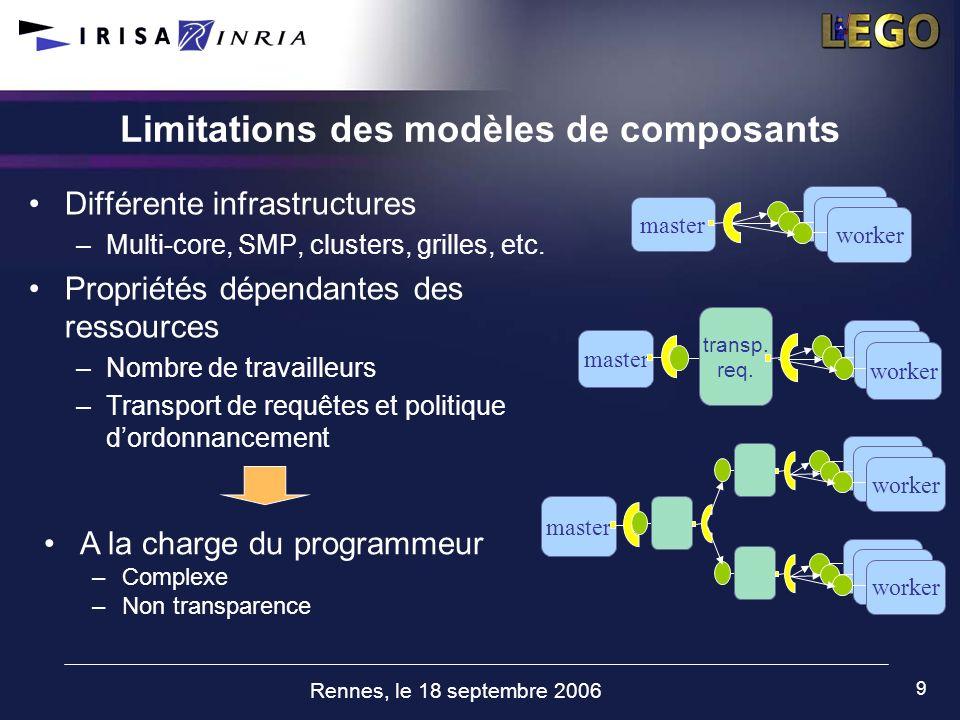 Rennes, le 18 septembre 2006 9 Limitations des modèles de composants Différente infrastructures –Multi-core, SMP, clusters, grilles, etc. Propriétés d